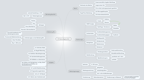 Mind Map: D7 Marketingüberblick