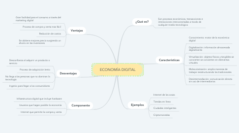 Mind Map: ECONOMÍA DIGITAL