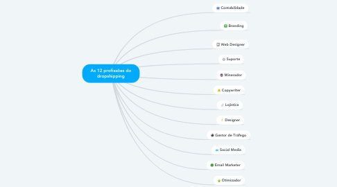 Mind Map: As 12 profissões do dropshipping