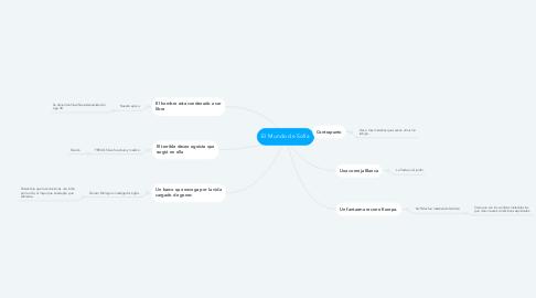 Mind Map: El Mundo de Sofía
