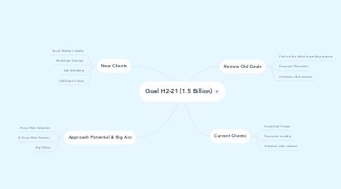 Mind Map: Goal H2-21 (1.5 Billion)