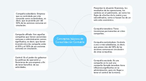 Mind Map: Conceptos básicos de Consolidación Contable