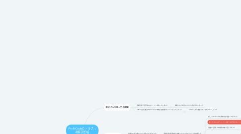 Mind Map: ProfitCodeのトラブル の真因分析