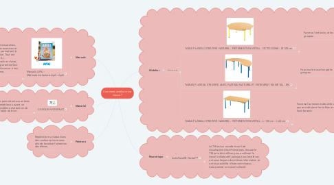Mind Map: Comment améliorer ma classe ?