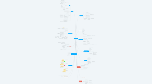 Mind Map: Digitalisierung