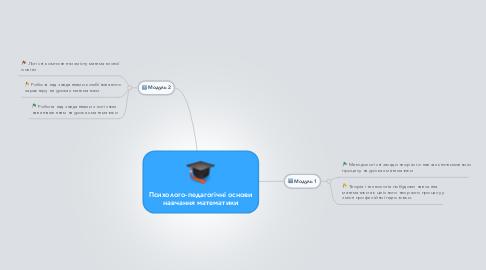 Mind Map: Психолого-педагогічні основи навчання математики