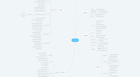 Mind Map: Fundações