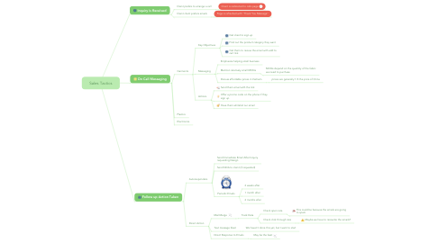 Mind Map: Sales Tactics