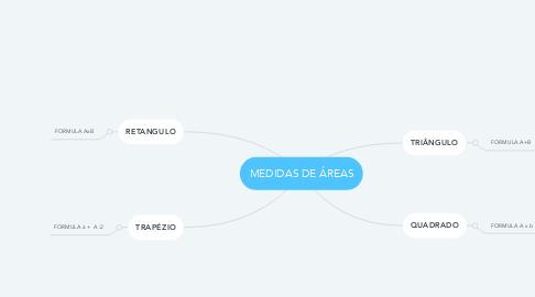 Mind Map: MEDIDAS DE ÁREAS