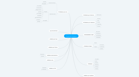 Mind Map: Proseso de Soldadura