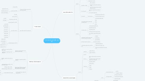 Mind Map: CHỦ NGHĨA DUY VẬT LỊCH SỬ