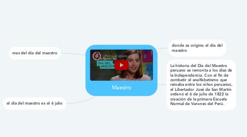 Mind Map: Maestro