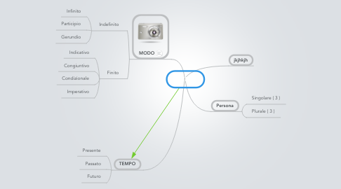 Mind Map: VERBI