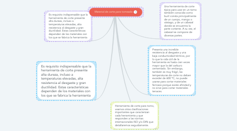 Mind Map: Material de corte para torneado