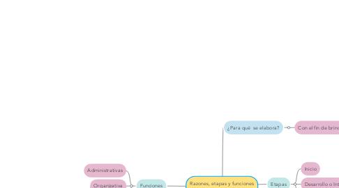 Mind Map: Razones, etapas y funciones del planeamiento didáctico