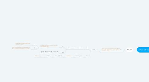 Mind Map: MProve Process