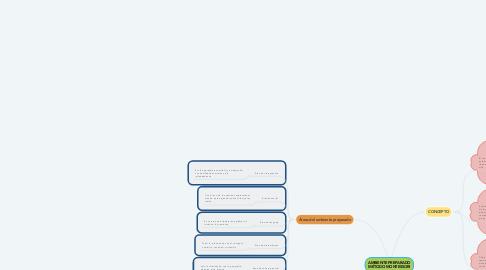 Mind Map: AMBIENTE PREPARADO MÉTODO MONTESSORI