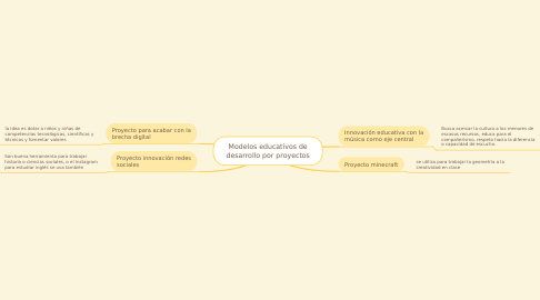Mind Map: Modelos educativos de desarrollo por proyectos