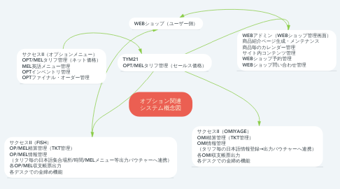 Mind Map: オプション関連 システム概念図