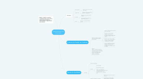 Mind Map: Gerenciamento de Processos