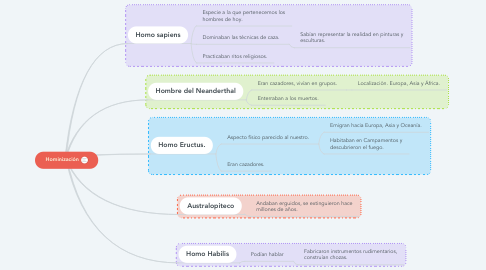 Mind Map: Hominización