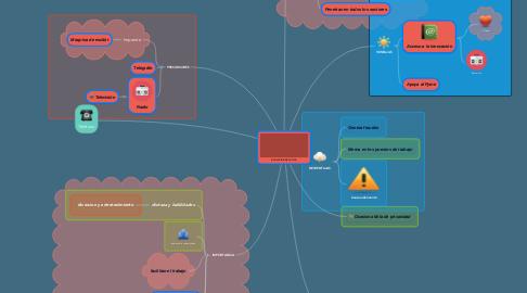 Mind Map: EVOLUCIÓN DE LA TICS