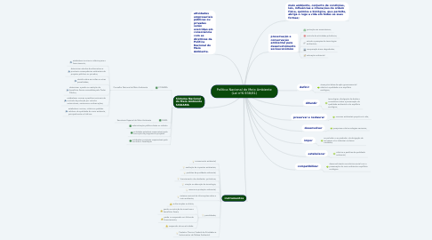 Mind Map: Política Nacional do Meio Ambiente (Lei nº6.938/81)