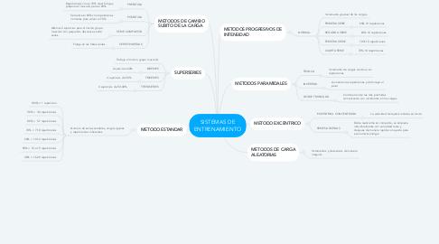 Mind Map: SISTEMAS DE ENTRENAMIENTO