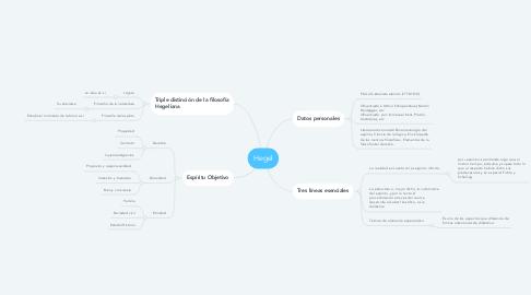 Mind Map: Hegel