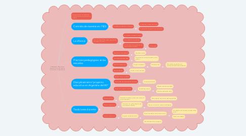 Mind Map: Pedagogía :Ciencia que estudia las metodologías y las técnicas de enseñanzas