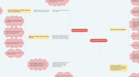 Mind Map: Uso y Aplicaciones de los SIG