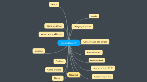 Mind Map: Eletrostática (1)