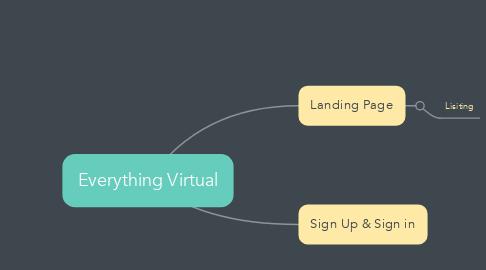 Mind Map: Everything Virtual