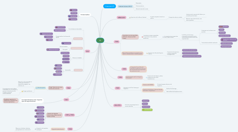 Mind Map: ISI