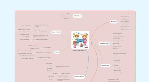 Mind Map: PRESENT SIMPLE