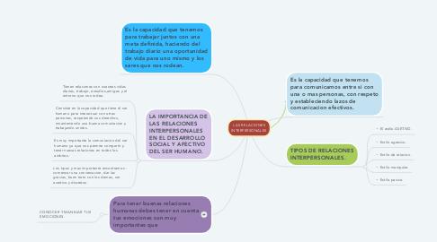 Mind Map: LAS RELACIONES INTERPERSONALES