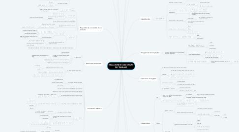 Mind Map: RELACIONES COLECTIVAS DE TRABAJO