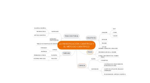Mind Map: LA INVESTIGACIÓN CIENTÍFICA Y EL MÉTODO CIENTÍFICO