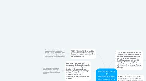 Mind Map: IMPORTANCIA DE LAS PRESENTACIONES EFECTIVAS EN LA COMUNICACION