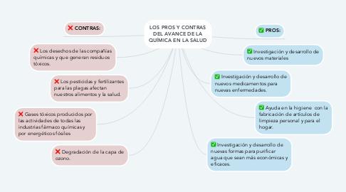 Mind Map: LOS PROS Y CONTRAS DEL AVANCE DE LA QUÍMICA EN LA SALUD