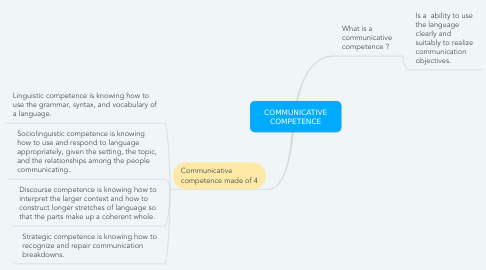 Mind Map: COMMUNICATIVE COMPETENCE