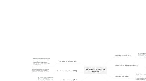 Mind Map: Redes según su alcance o extensión