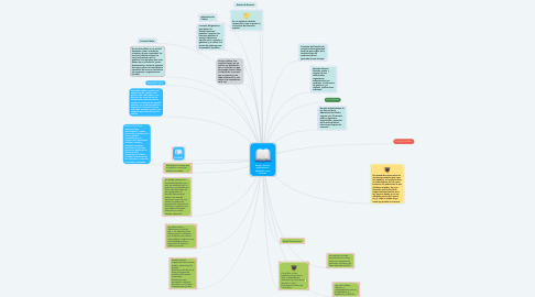 Mind Map: Jugar en los Estudios Sociales