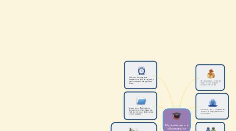 Mind Map: Мультимедиа в образовании