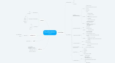 Mind Map: โครงการเครื่อข่ายชุมชนร่วมใจ ป้องกันภัยผลิตภัณฑ์สุขภาพ (บวร.ร)