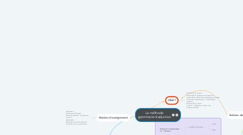 Mind Map: La méthode grammaire-traduction