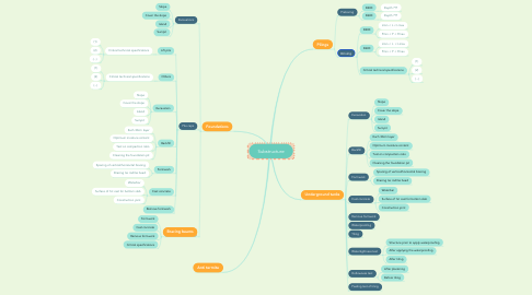 Mind Map: Substructure