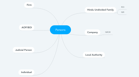 Mind Map: Persons