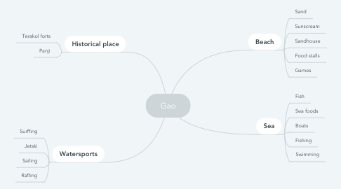 Mind Map: Gao