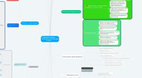 Mind Map: НАВЧИТИСЯ ВЧИТИСЬ. Як запустити свій мозок на повну